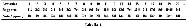 Della scala zarliniana, tabella 1